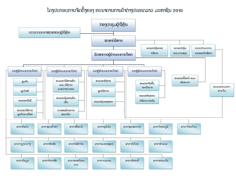 Banque pour le commerce exterieur lao public for Banque pour le commerce exterieur lao public